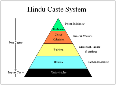 Image result for caste system in india